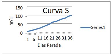 Figura 17. Curvas S para Recursos intercambiador de calor