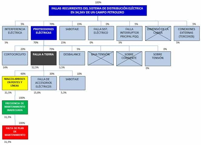 Figura 2. Desarrollo de una sección del árbol lógico de falla (consta de 12 ramificaciones no mostradas en la figura). Fuente: Registro del caso de estudio.