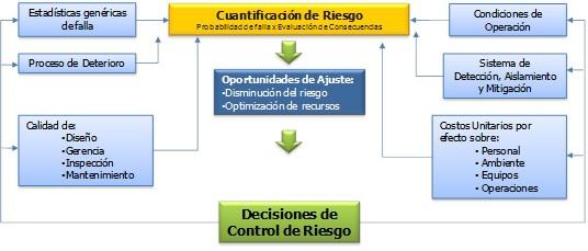 Figura 2.  Factores que intervienen en la caracterización del riesgo en la metodología IBR.