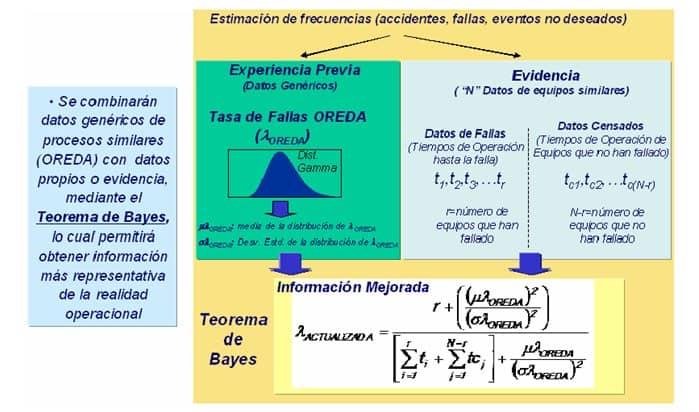 Figura 2. Modelo de Actualización de Tasas de Falla (Yáñez, 2007)