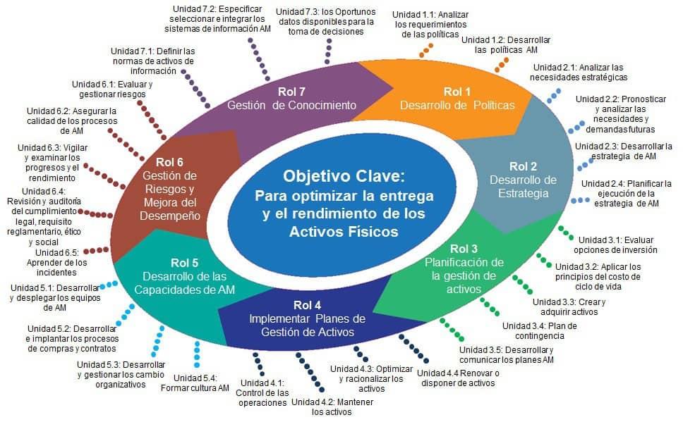Figura 2. Roles de la gestión de competencias framework