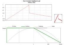 Figura 20. Patrón de carga alternante y criterio de Goodman