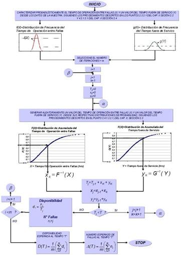 Figura 3.- Diagrama de Flujo para el cálculo numérico de la Disponibilidad y el Número Esperado de Fallas [1]