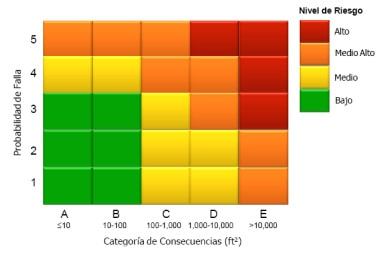 Figura 3.  Matriz de Riesgo según IBR.