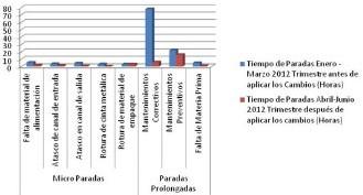 Figura 3. Reducción de micro paradas de producción. Fuente: El Autor