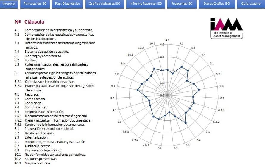 Figura 3. Screen test (SAM) Self-Assessment Methodology