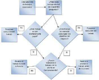 Figura 4. Rutina de preparar, verificar y aprobar el alcance de la parada