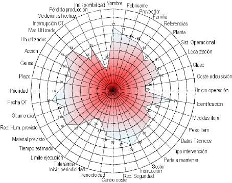 Figura 4. Evaluación de la Base de Datos en una Empresa con Radar