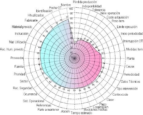 Figura 5. Evaluación de la Base de Datos en una Empresa con Espiral