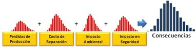 Figura 5.- Modelo para cuantificar las consecuencias de una falla [1].