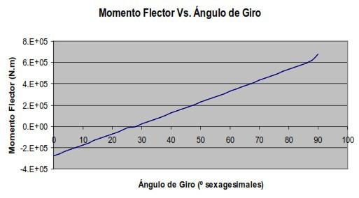 Figura 5. Momento flector generado por el giro de la bobina
