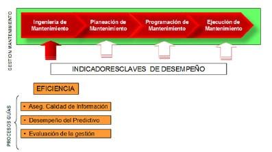 Figura 6: Elementos guías de la gestión de Ingeniería de mantenimientoo