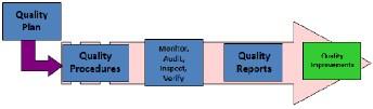 Figura 6. Metodología de Gestión Calidad