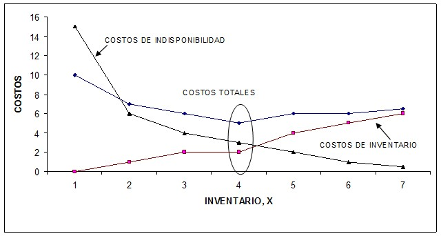 Figura 6. Costo - Nivel de inventario