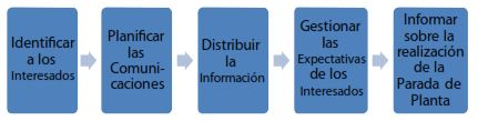 Figura 8. Descripción General de las Comunicaciones en la Parada Planta, (PMBOK, 2008)