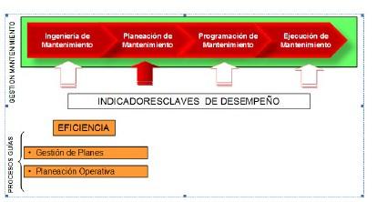 Figura 8: Elementos guías de la gestión de Planeación de mantenimiento