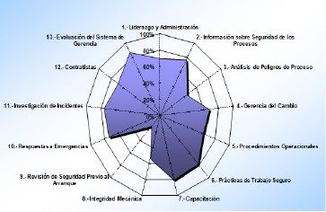 Figura 8. Factor Gerencial