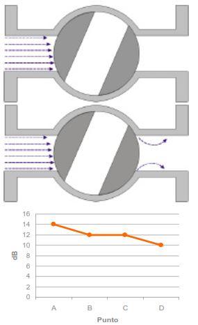 Ilustración 15. Válvula de bola cerrada: cero fugas o con fuga inapreciable