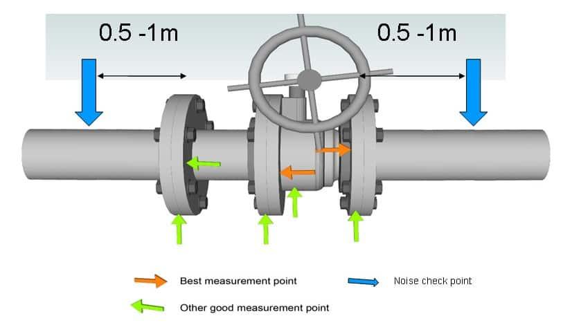 Ilustración 17. Puntos de inspección recomendados en una válvula de bolasa