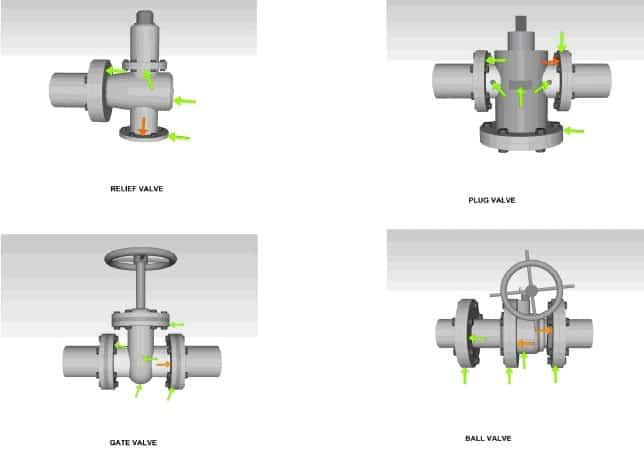 Ilustración 18. Puntos de inspección recomendados en otros tipos de válvulas