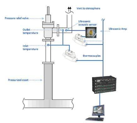 Ilustración 28. Configuración del sistema en una válvula de seguridad