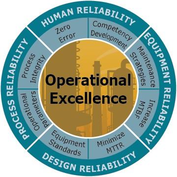 Ilustración 1 La confiabilidad en una planta implica a toda la organización