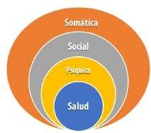 Ilustración 7. salud