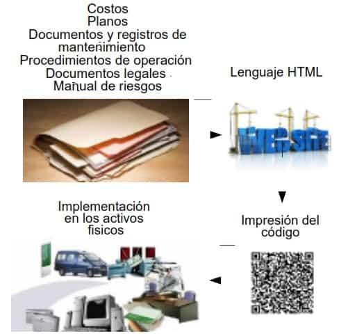 Imagen 1. Proceso de implementación de los códigos QR en la Gestión de Activos