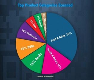 Imagen 3. Top de productos escaneados en el mundo