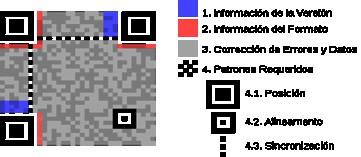 Imagen 5. Esquema para el almacenamiento de la información en códigos QR