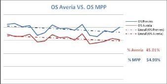 Figura 1. Indicador: Relación OS Avería vs. OS MPP.