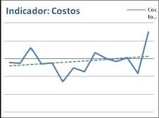 Figura 3-A. Indicador: Costos de OS.