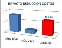 Figura 3-B. Indicador: Costos de OS.