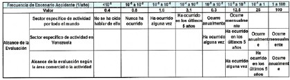 Tabla 1. Método Cualitativo, tabla de selección de frecuencia