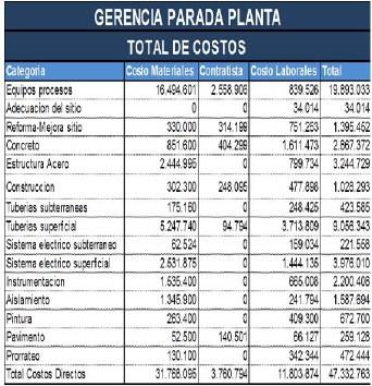 Tabla 1. Total de Costos