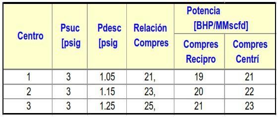 Tabla 2. Potencia Especifica por Centro de Compresión