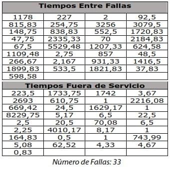 Tabla 2. Tiempos de Operación y fuera de Servicio Unidad TG-101