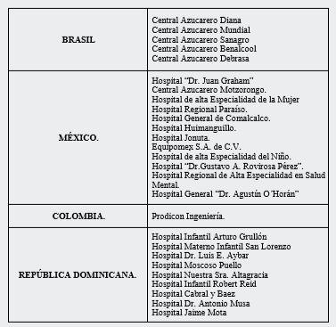 TABLA 3: Listado de Clientes Internacionales.
