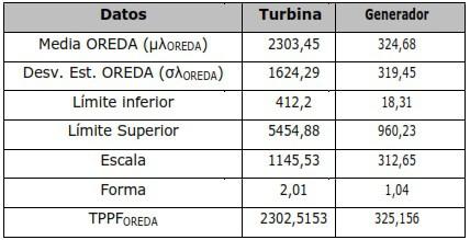 Tabla 3. Datos Genéricos Turbina - Generador
