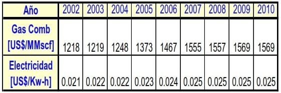 Tabla 3. Tarifas de Gas y Electricidad