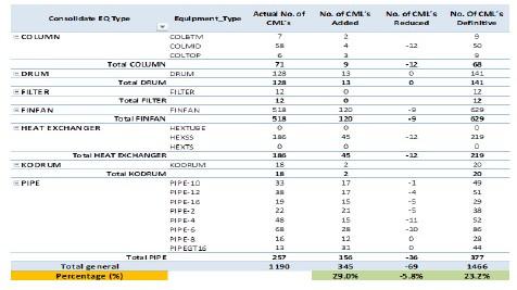 Tabla 8.- Tabla de Resultados de la Optimización del Programa de Inspección en Marcha (OSI Optimization).