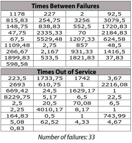 Table 2. Operations and Out-Of-Service Times. Unit TG-101