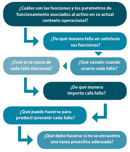 Grafica 1. 7 preguntas básicas del proceso RCM (Moubray, 1997).