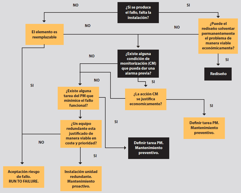 Grafica 3. Arbol lógico RCM. (Chalifoux,1999).