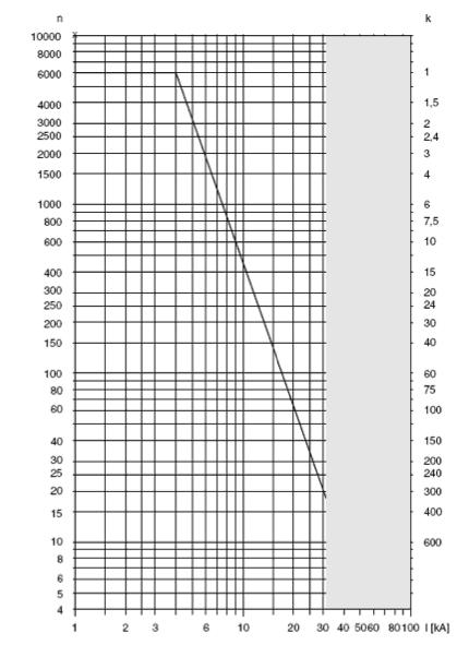 Grafica 4. Número de maniobras de un interruptor en función de la intensidad de corte a despejar ( k A).