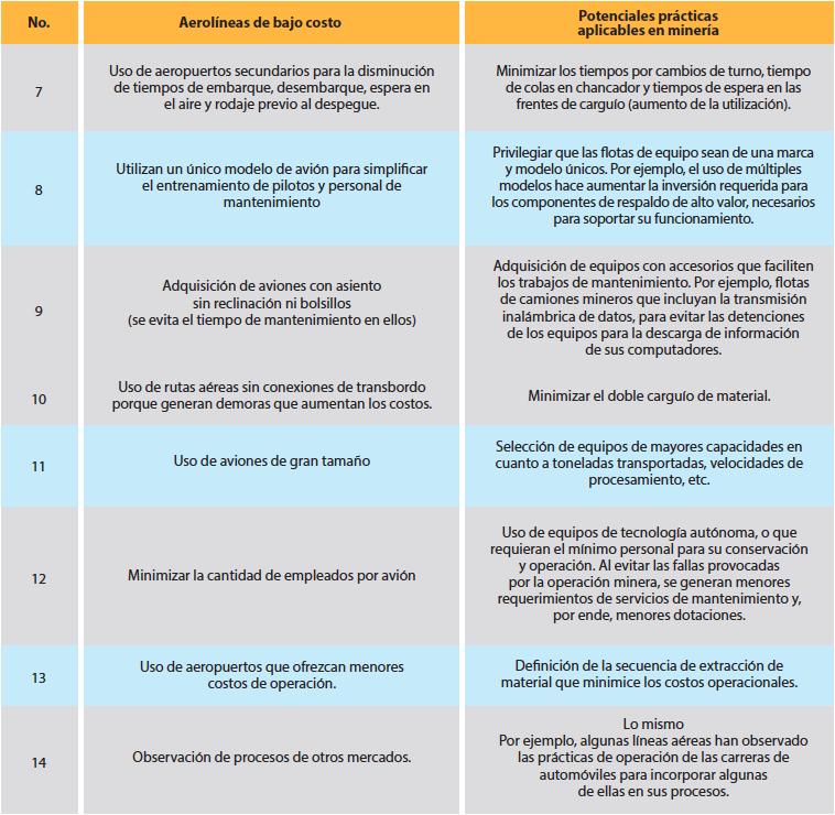 Tabla 1. Formas de operar y su posible aplicación en minería. (Parte 2)