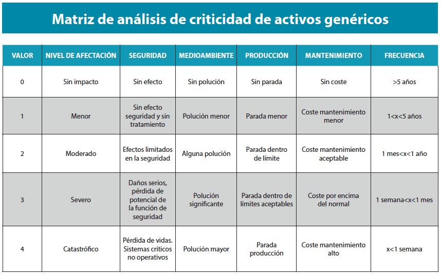 Tabla 1. Matriz de análisis criticidad de activos genéricos. (Sifonte, 2017).