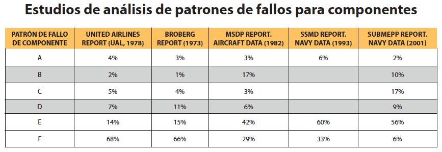 Tabla 2. División en porcentajes de diferentes estudios relacionados con los patrones de fallos en los componentes industriales. (Smith, 2003).