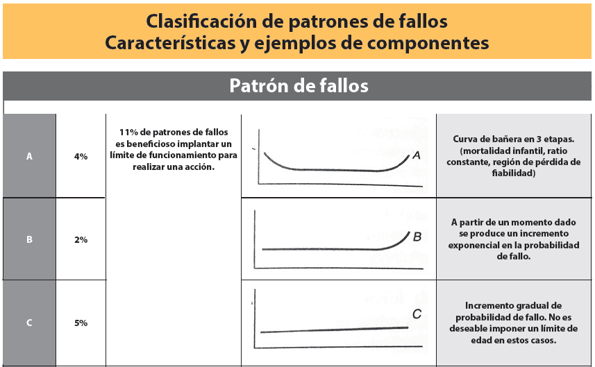 Tabla 3. Clasificación de los patrones de fallos y características (Parte 1). (Smith, 2003).