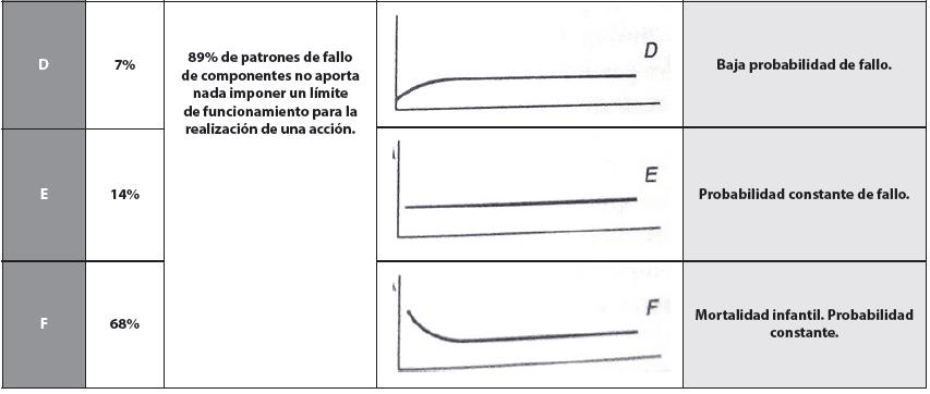 Tabla 3. Clasificación de los patrones de fallos y características (Parte 2). (Smith, 2003).